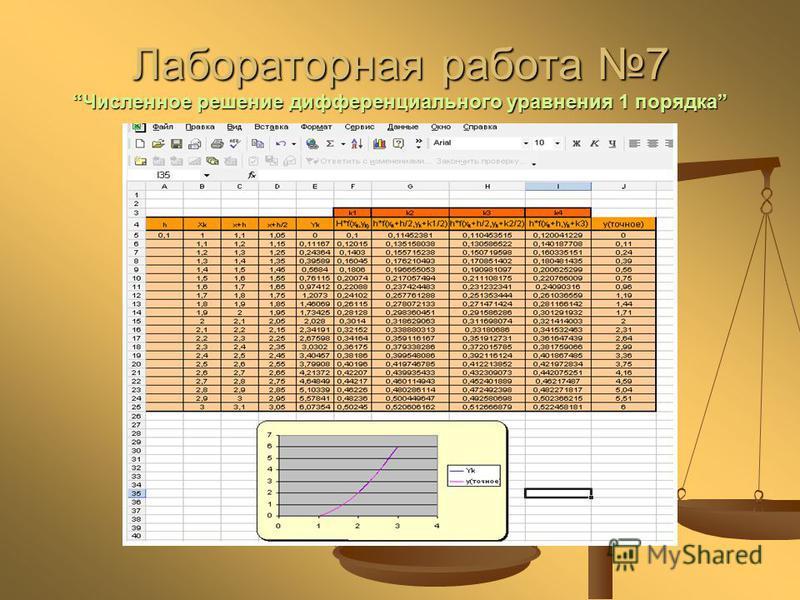 Лабораторная работа 7Численное решение дифференциального уравнения 1 порядка