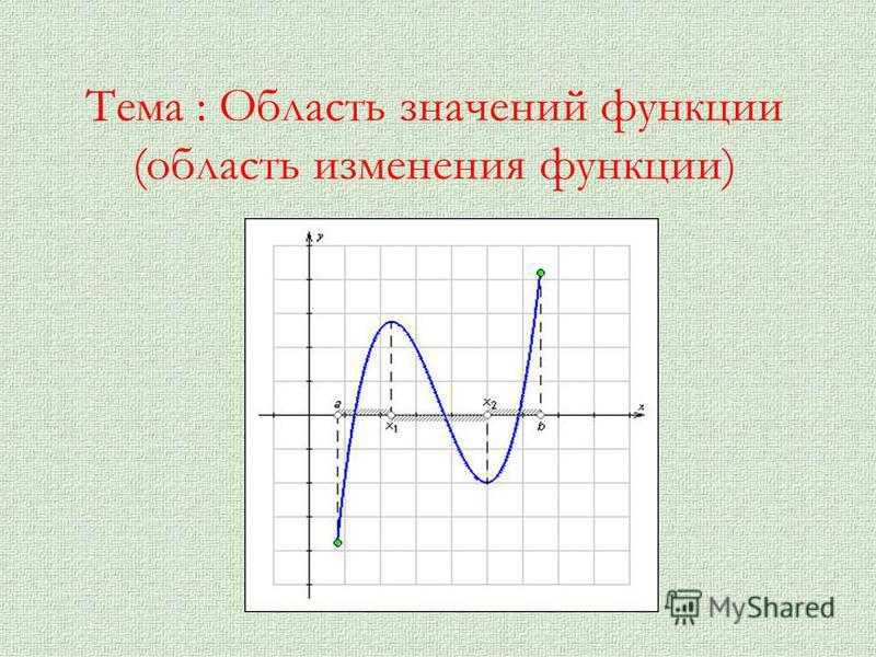 Тема : Область значений функции (область изменения функции)