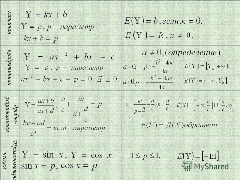линейная квадратичная дробно- рациональная Тригонометри- ческая