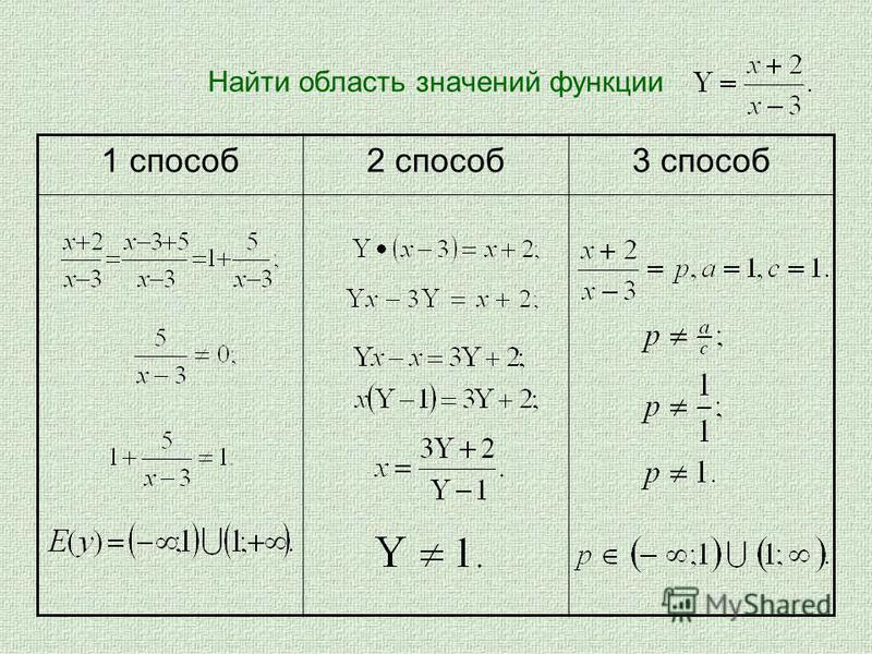 Найти область значений функции 1 способ 2 способ 3 способ