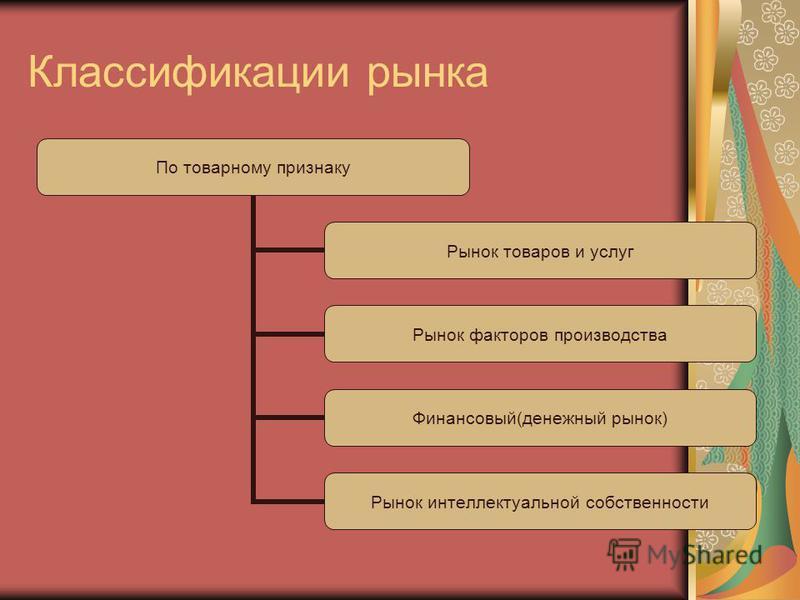 Классификации рынка По товарному признаку Рынок товаров и услуг Рынок факторов производства Финансовый(денежный рынок) Рынок интеллектуальной собственности