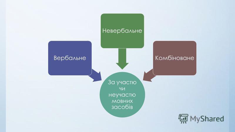 За участю чи неучастю мовних засобів ВербальнеНевербальнеКомбіноване