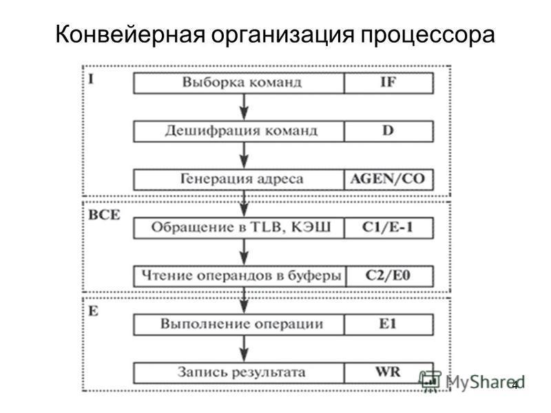 4 Конвейерная организация процессора