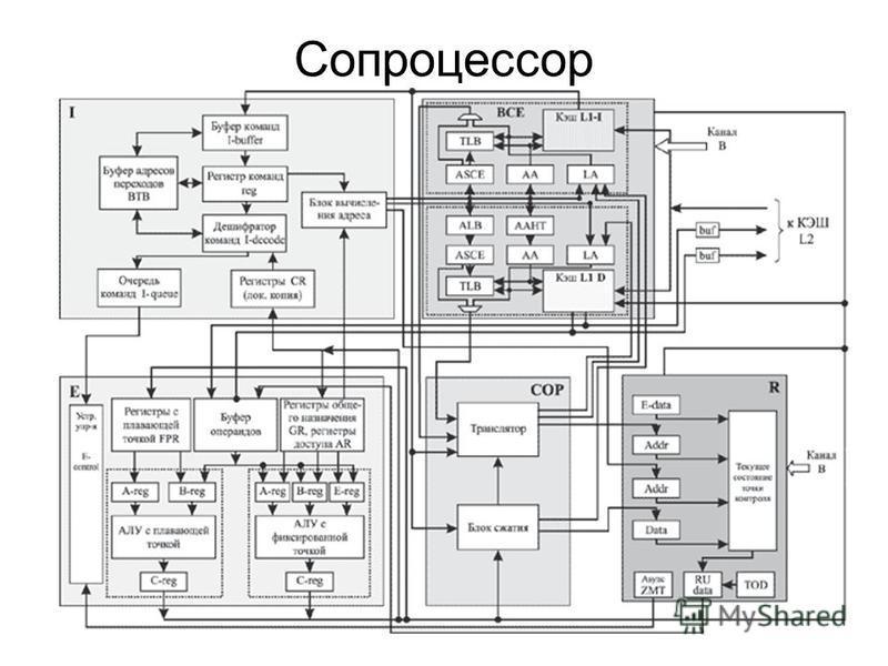 8 Сопроцессор