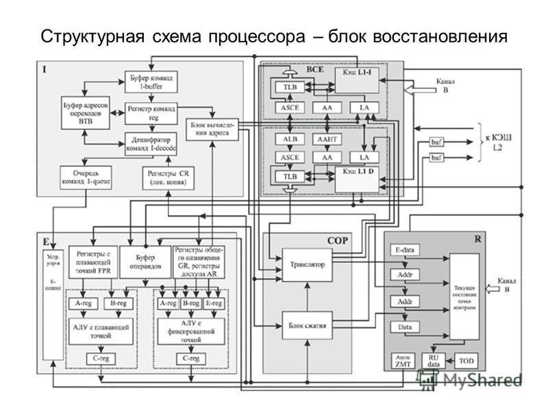 9 Структурная схема процессора – блок восстановления