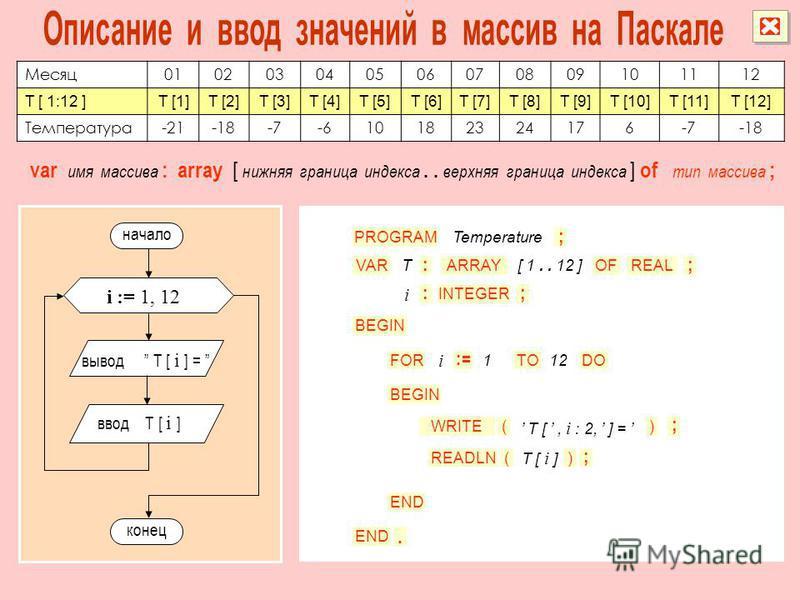 Месяц 010203040506070809101112 T [ 1:12 ]T [1]T [2]T [3]T [4]T [5]T [6]T [7]T [8]T [9]T [10]T [11]T [12] Температура-21-18-7-610182324176-7-18 начало конец i := 1, 12 вывод T [ i ] = ввод T [ i ] var имя массива : array [ нижняя граница индекса.. вер