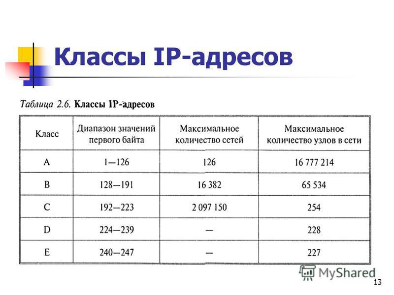13 Классы IP-адресов