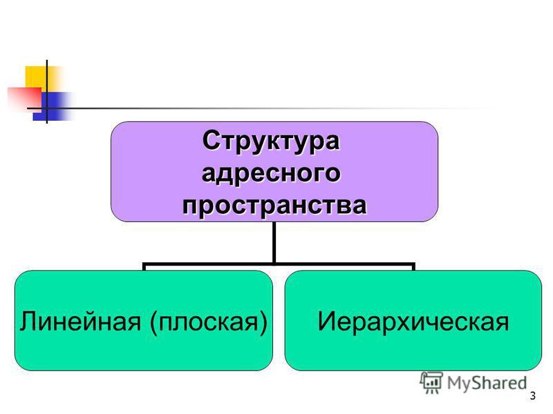 3Структураадресногопространства Линейная (плоская) Иерархическая