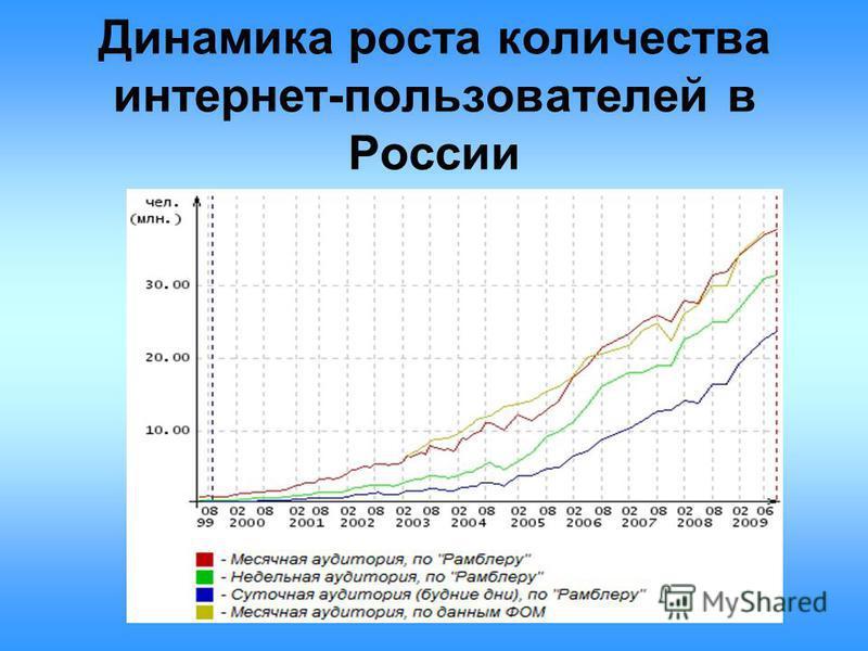 Динамика роста количества интернет-пользователей в России