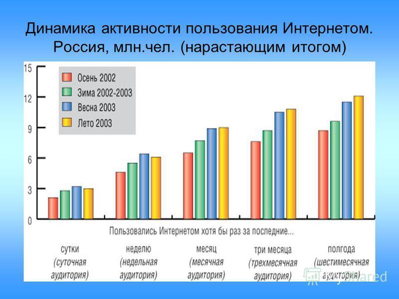 Динамика активности пользования Интернетом. Россия, млн.чел. (нарастающим итогом)