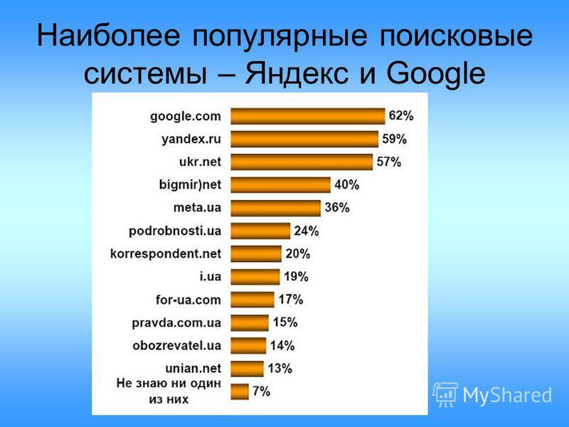 Наиболее популярные поисковые системы – Яндекс и Google