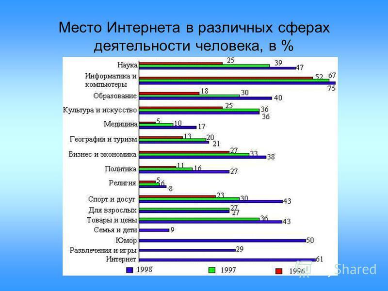 Место Интернета в различных сферах деятельности человека, в %
