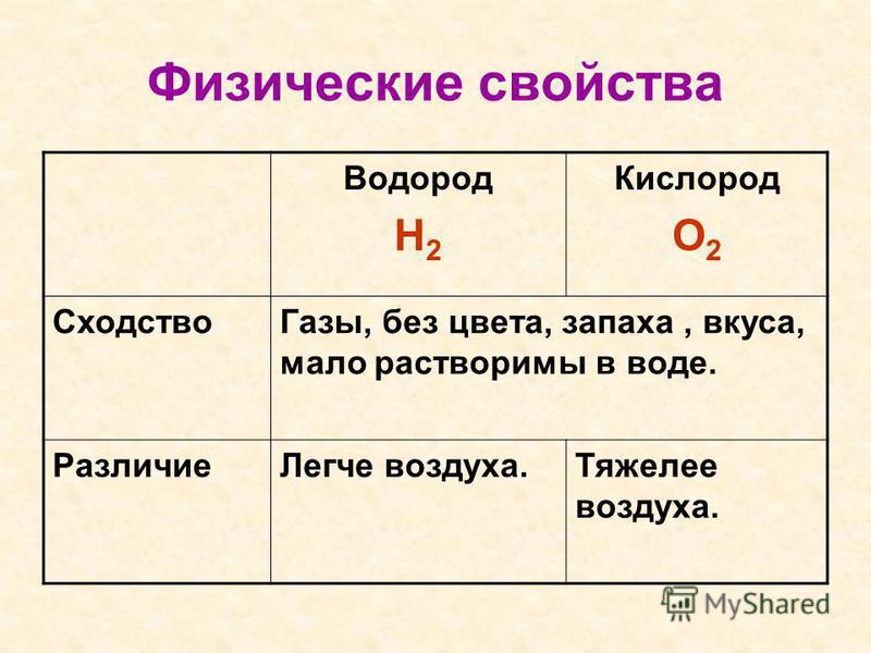 Физические свойства Водород H 2 Кислород O 2 Cходство Газы, без цвета, запаха, вкуса, мало растворимы в воде. Различие Легче воздуха.Тяжелее воздуха.