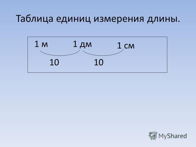 Таблица единиц измерения длины. 1 м 1 дм 1 см 10
