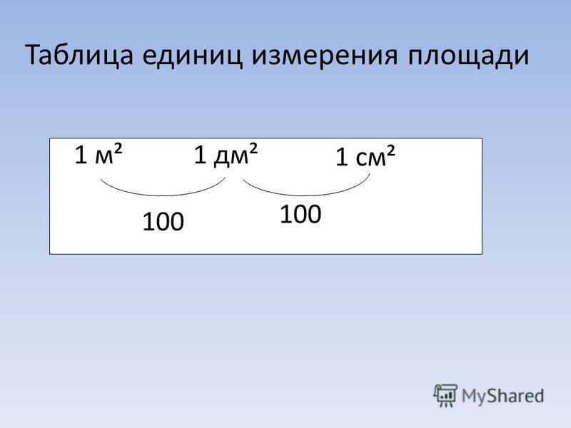 Таблица единиц измерения площади 1 м²1 дм² 1 см² 100