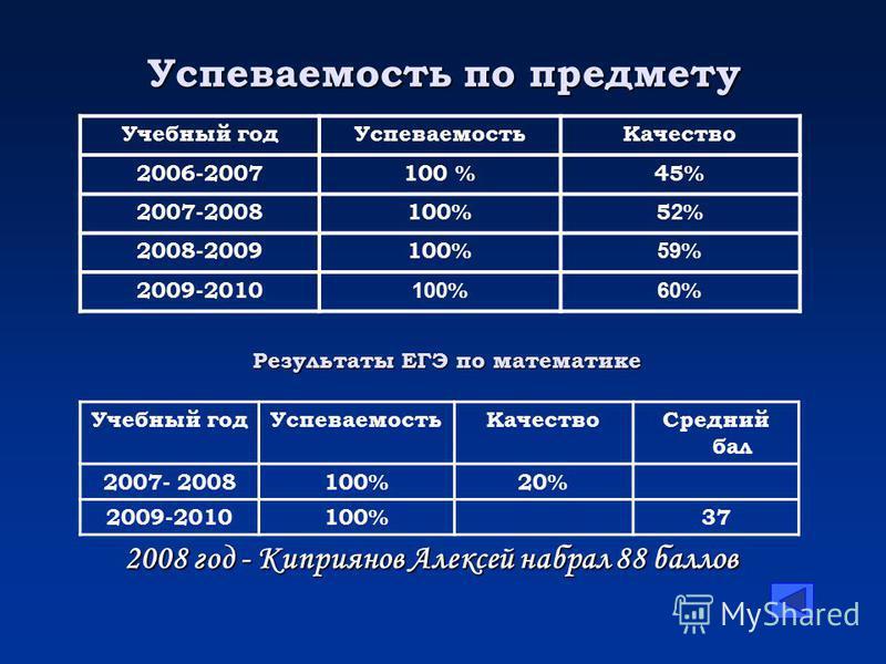Учебный год УспеваемостьКачество 2006-2007100 %45% 2007-2008100%52%52% 2008-2009100% 59 % 2009-2010 100 % 60 % Учебный год УспеваемостьКачество Средний бал 2007- 2008100%20% 2009-2010100%37 2008 год - Киприянов Алексей набрал 88 баллов Успеваемость п