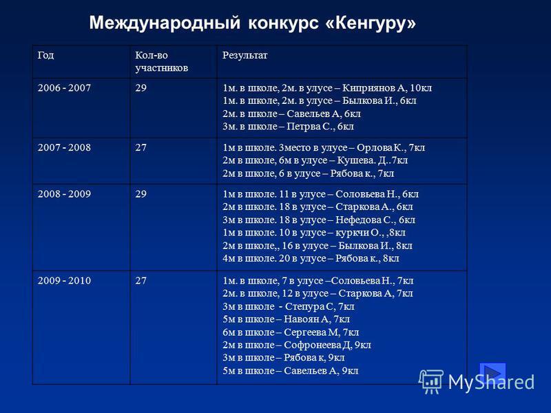 Год Кол-во участников Результат 2006 - 2007291 м. в школе, 2 м. в улусе – Киприянов А, 10 кл 1 м. в школе, 2 м. в улусе – Былкова И., 6 кл 2 м. в школе – Савельев А, 6 кл 3 м. в школе – Петрва С., 6 кл 2007 - 2008271 м в школе. 3 место в улусе – Орло