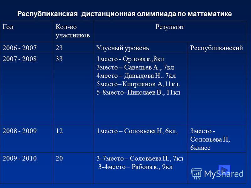 Год Кол-во участников Результат 2006 - 200723Улусный уровень Республиканский 2007 - 2008331 место - Орлова к.,8 кл 3 место – Савельев А., 7 кл 4 место – Давыдова Н.. 7 кл 5 место– Киприянов А,11 кл. 5-8 место–Николаев В., 11 кл 2008 - 2009121 место –