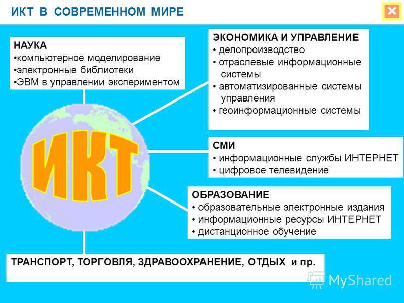 ИКТ В СОВРЕМЕННОМ МИРЕ НАУКА компьютерное моделирование электронные библиотеки ЭВМ в управлении экспериментом ТРАНСПОРТ, ТОРГОВЛЯ, ЗДРАВООХРАНЕНИЕ, ОТДЫХ и пр. ЭКОНОМИКА И УПРАВЛЕНИЕ делопроизводство отраслевые информационные системы автоматизированн