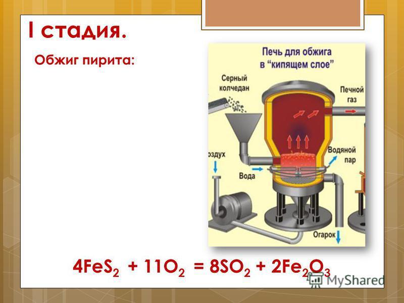 I стадия. Обжиг пирита: 4FeS 2 + 11O 2 = 8SO 2 + 2Fe 2 O 3