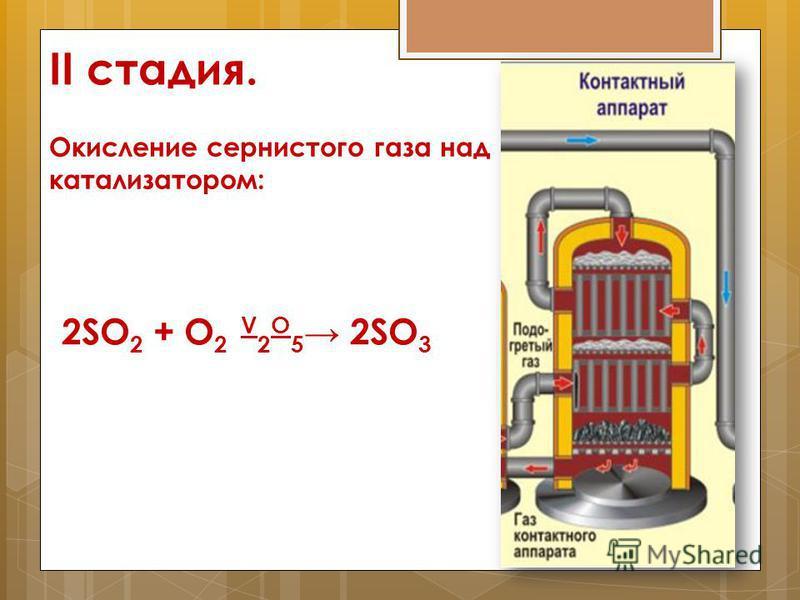 II стадия. Окисление сернистого газа над катализатором: 2SO 2 + O 2 V 2 O 5 2SO 3