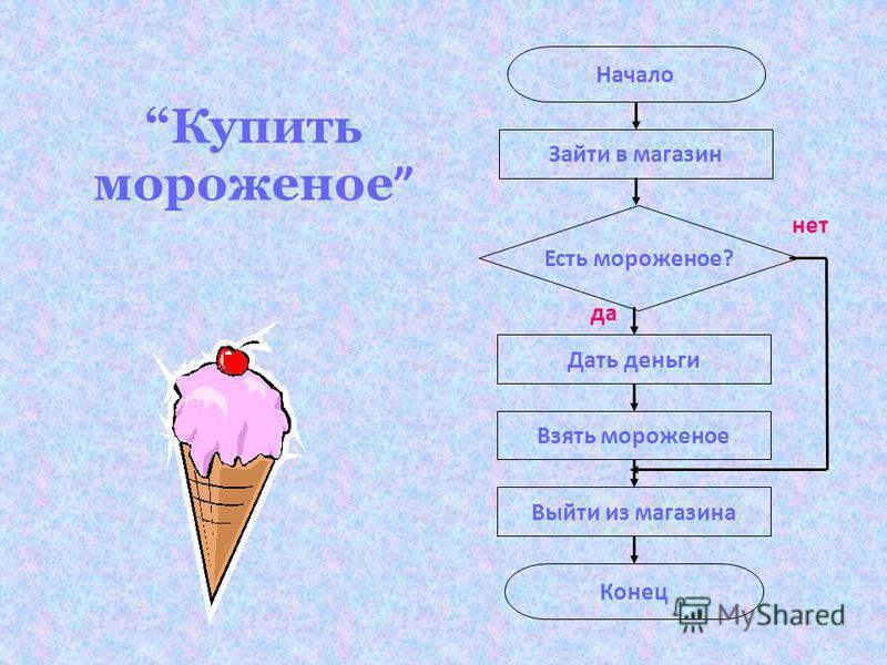 Купить мороженое Начало Конец Зайти в магазин Дать деньги Взять мороженое Выйти из магазина Есть мороженое? нет да