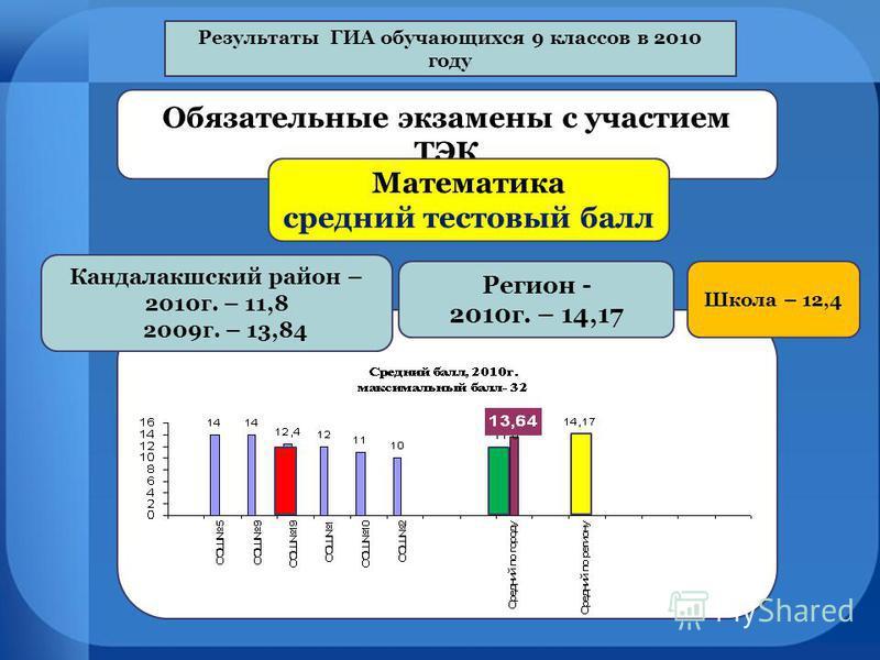 Результаты ГИА обручающихся 9 классов в 2010 году Обязательные экзамены с участием ТЭК Математика средний тестовый балл Кандалакшский район – 2010 г. – 11,8 2009 г. – 13,84 Регион - 2010 г. – 14,17 Школа – 12,4