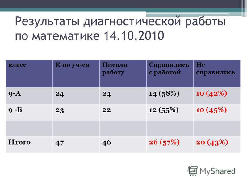 Результаты диагностической работы по математике 14.10.2010 классе-во уч-ся Писали работу Справились с работой Не справились 9-А24 14 (58%)10 (42%) 9 -Б232212 (55%)10 (45%) Итого 474626 (57%)20 (43%)
