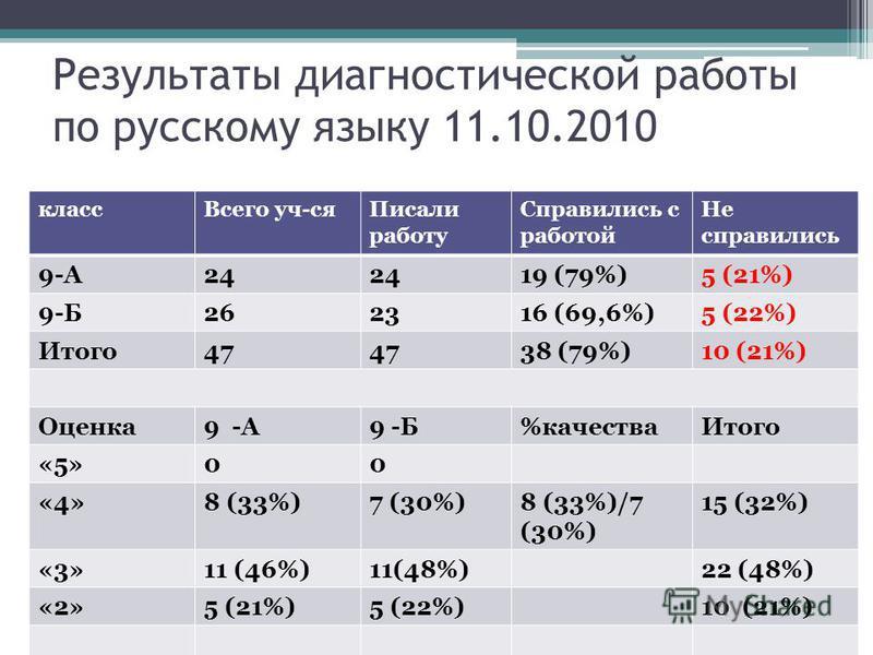 Результаты диагностической работы по русскому языку 11.10.2010 класс Всего уч-ся Писали работу Справились с работой Не справились 9-А24 19 (79%)5 (21%) 9-Б262316 (69,6%)5 (22%) Итого 47 38 (79%)10 (21%) Оценка 9 -А9 -Б%качества Итого «5»00 «4»8 (33%)