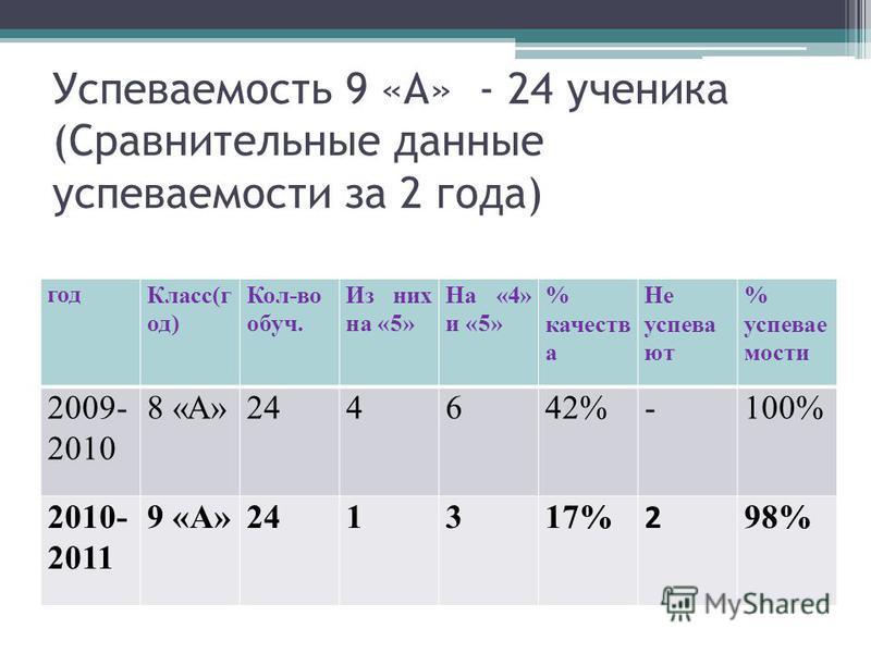 Успеваемость 9 «А» - 24 ученика (Сравнительные данные успеваемости за 2 года) год Класс(г од) Кол-во обруч. Из них на «5» На «4» и «5» % качеств а Не успевают % успеваемости 2009- 2010 8 «А»244642%-100% 2010- 2011 9 «А»241317% 2 98%