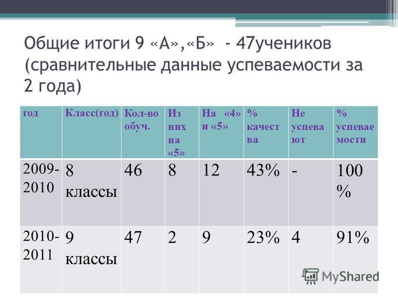 Общие итоги 9 «А»,«Б» - 47 учеников (сравнительные данные успеваемости за 2 года) год Класс(год)Кол-во обруч. Из них на «5» На «4» и «5» % качества Не успевают % успеваемости 2009- 2010 8 классы 4681243%-100 % 2010- 2011 9 классы 472923%491%