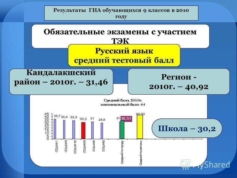 Результаты ГИА обручающихся 9 классов в 2010 году Обязательные экзамены с участием ТЭК Русский язык средний тестовый балл Кандалакшский район – 2010 г. – 31,46 Регион - 2010 г. – 40,92 Школа – 30,2