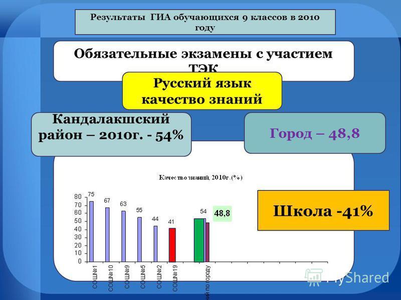 Результаты ГИА обручающихся 9 классов в 2010 году Обязательные экзамены с участием ТЭК Русский язык качество знаний Кандалакшский район – 2010 г. - 54% Школа -41% Город – 48,8
