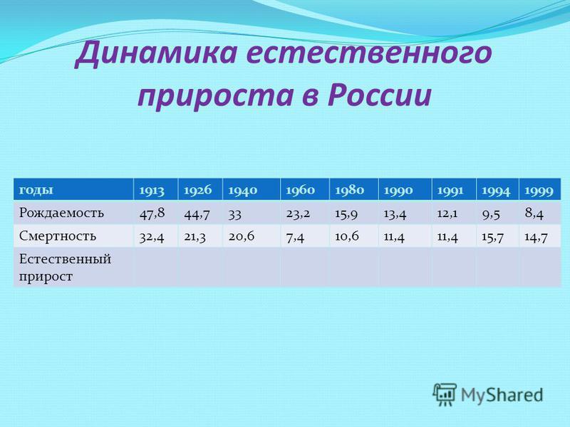 Динамика естественного прироста в России годы 191319261940196019801990199119941999 Рождаемость 47,844,73323,215,913,412,19,58,4 Смертность 32,421,320,67,410,611,4 15,714,7 Естественный прирост