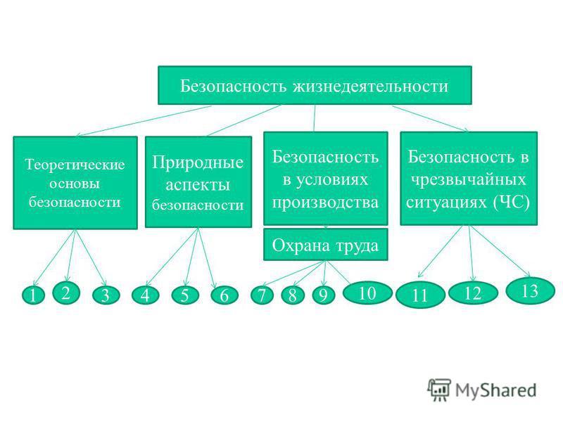 БЕЗОПАСНОСТЬ ЖИЗНЕДЕЯТЕЛЬНОСТИ Структура безопасности жизнедеятельности