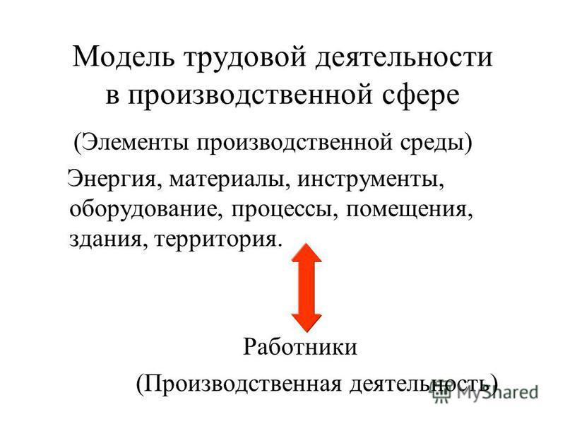 Модели технических систем Этапы: Определение характеристик системы; Определение границ системы; Идентификация факторов в системе; Определение взаимодействия между элементами системы; Решение уравнений модели системы; Интерпретация результатов.