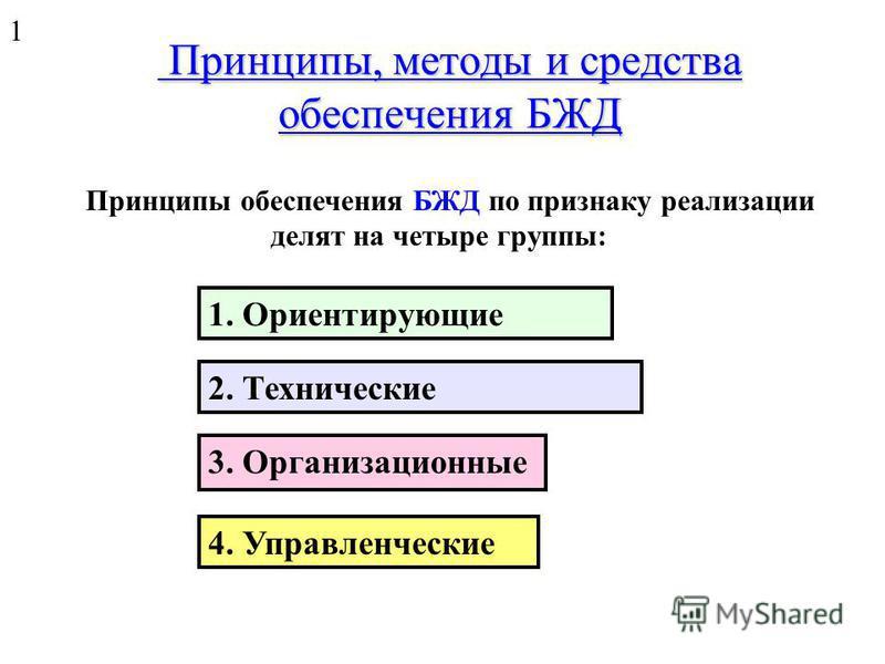 Б – высокое напряжение на корпусе установки; В – заземленное проводящее основание; Г - касание человека корпуса установки; Д – повреждение изоляции; Е – неизолированный контакт; Ж – нахождение на заземленном основании; З – касание заземленных элемент