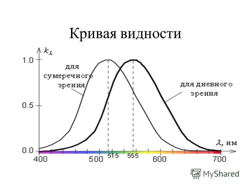Кривая видности света 1 0,5 КОЖЗГСФ λ, нм 400500600700 Рис. 4 Из рисунка видно, что по мере приближения к границам видимого спектра чувствительность глаза падает, а наиболее видимым при дневном зрении является жёлто- зелёное излучение. цвет Зрительны