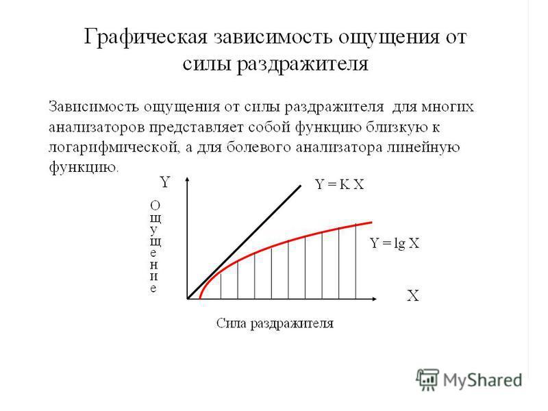 Психофизиологический закон Вебера-Фехнера Установлено, что величина ощущения изменяется медленнее, чем сила раздражителя. Закон Вебера-Фехнера связывает уровень ощущения L и относительную величину интенсивности I раздражителя. Формулировка закона: Ур