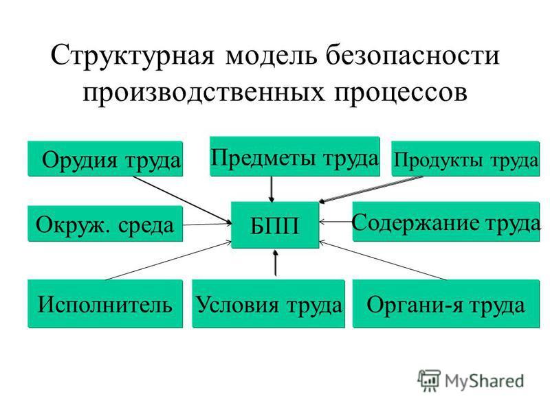 Фазы изменения работоспособности Фаза мобилизации; Фаза первичной реакции; Фаза гиперкомпенсации; Фаза компенсации; Фаза субкомпенсации; Фаза декомпенсации; Фаза срыва.