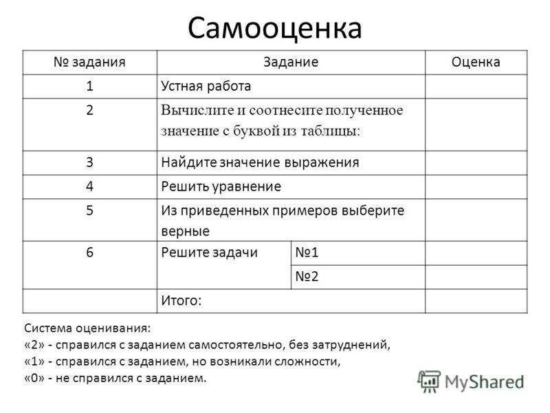 Самооценка задания ЗаданиеОценка 1Устная работа 2 Вычислите и соотнесите полученное значение с буквой из таблицы: 3Найдите значение выражения 4Решить уравнение 5 Из приведенных примеров выберите верные 6Решите задачи 1 2 Итого: Система оценивания: «2