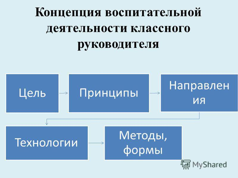 Концепция воспитательной деятельности классного руководителя Цель Принципы Направлен ия Технологии Методы, формы