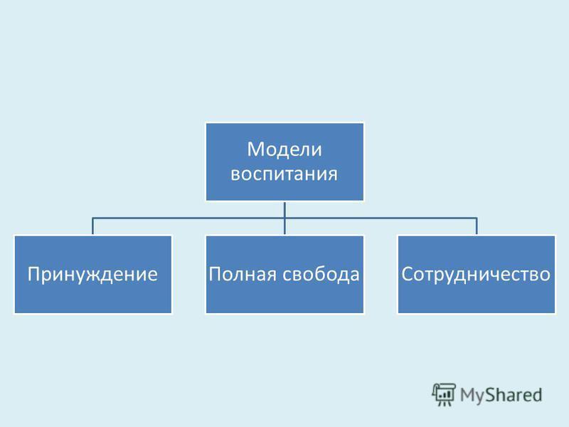 Модели воспитания Принуждение Полная свобода Сотрудничество