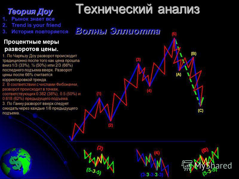 Технический анализ Теория Доу Теория Доу 1. Рынок знает все 2. Trend is your friend 3. История повторяется Процентные меры разворотов цены. 1. По Чарльзу Доу разворот происходит традиционно после того как цена прошла вниз 1/3 (33%), ½ (50%) или 2/3 (