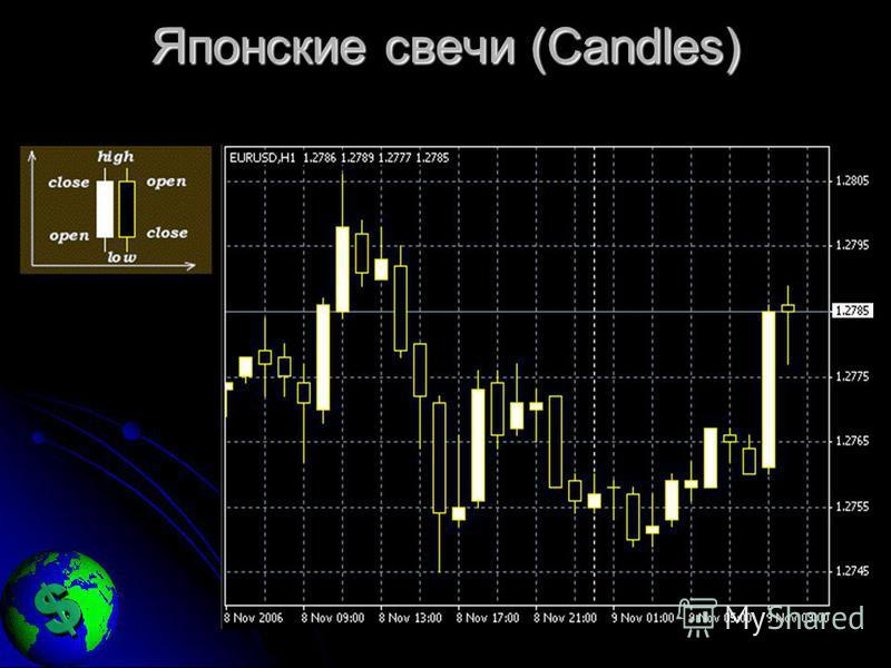 Японские свечи (Candles)