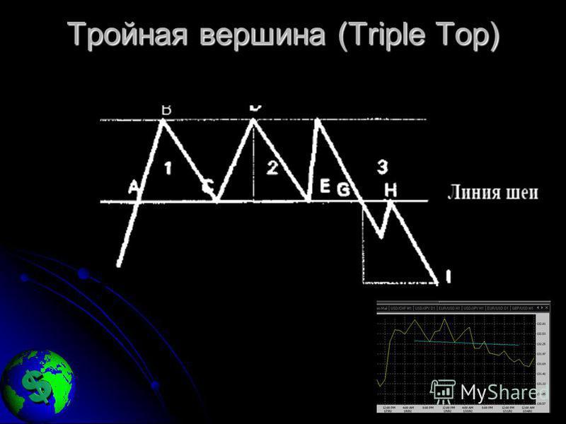 Тройная вершина (Triple Top)