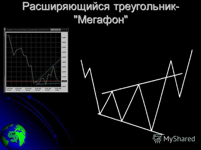 Расширяющийся треугольник- Мегафон
