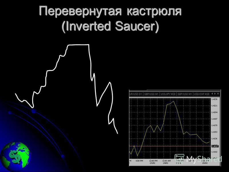 Перевернутая кастрюля (Inverted Saucer)