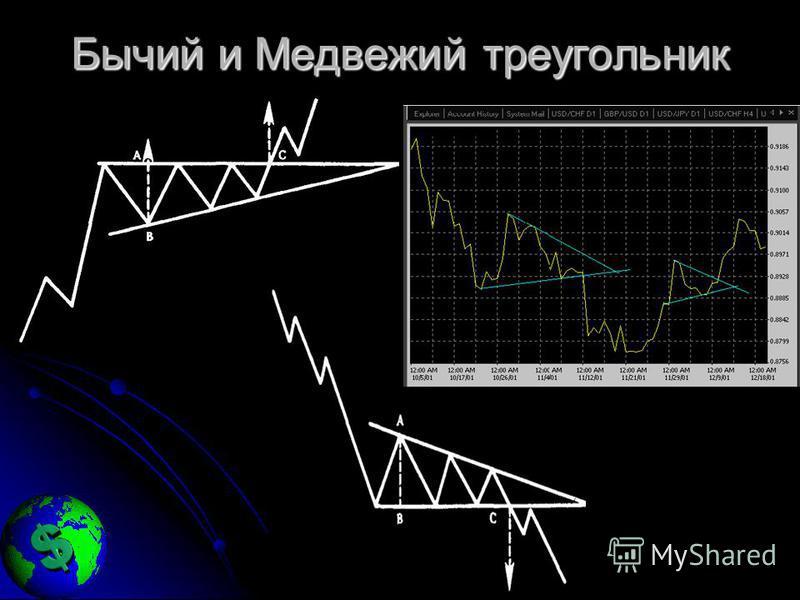 Бычий и Медвежий треугольник
