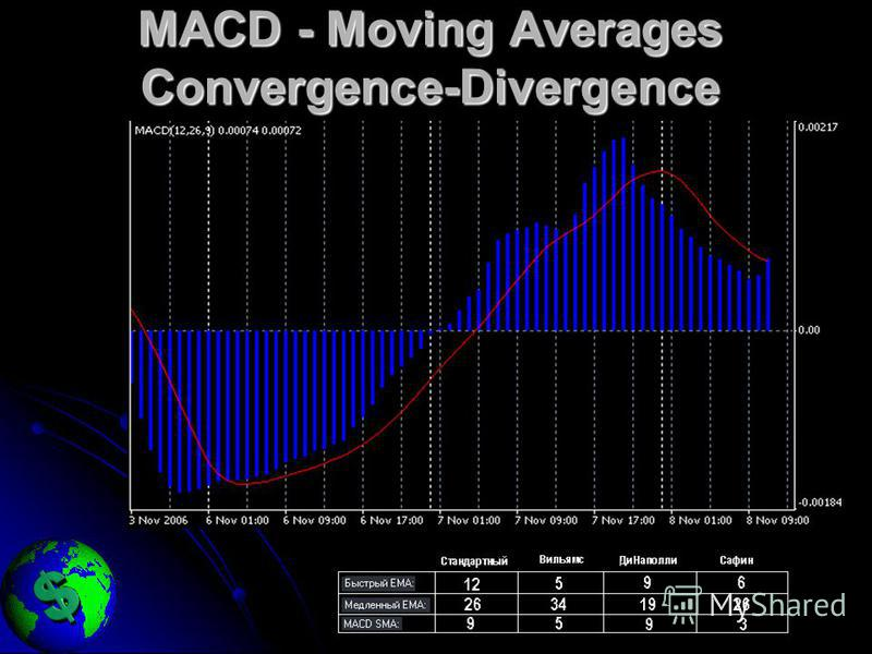 MACD - Moving Averages Convergence-Divergence